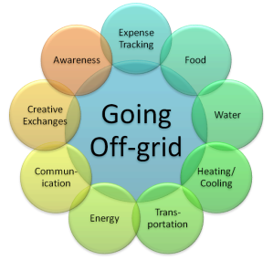 Off-grid Visual